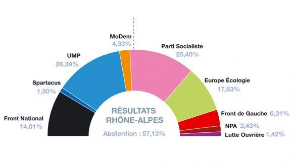 infographie-régionales-1ertour