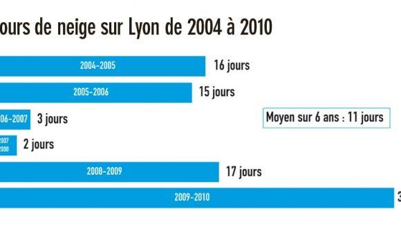 chute de neige 204-2010