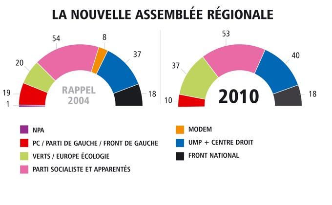graphique2 régionales 2010