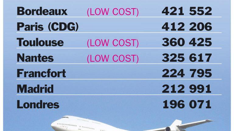 top 5 des destinations au départ de Lyon