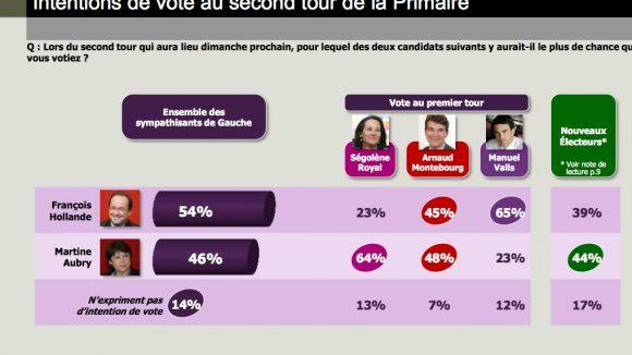 sondage primaire