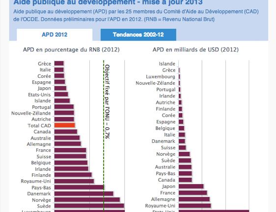 Graphe Aide publique au développement