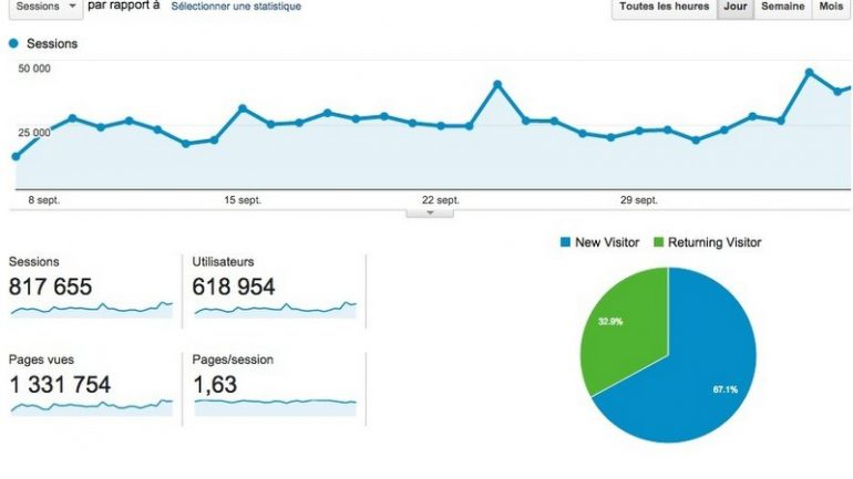 Chiffres Google Analytics Lyon Cap sept oct 2014