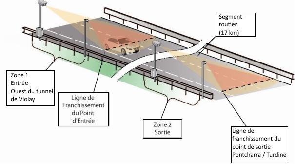 Schéma radar-tronçon A89