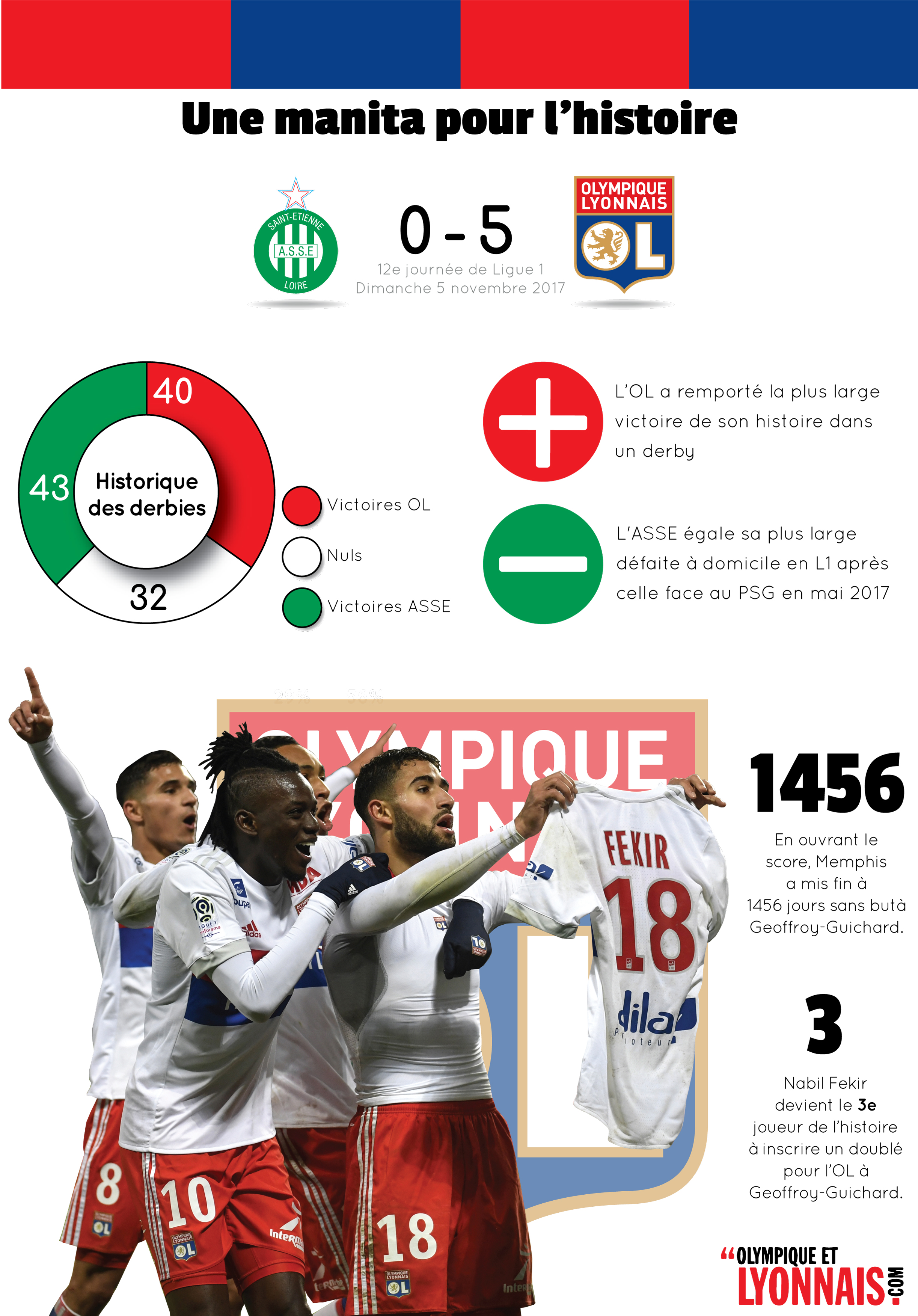 Infographie ASSE - OL ()