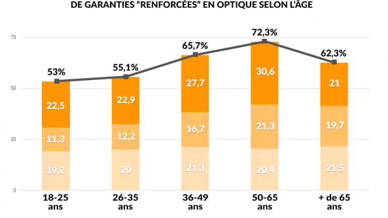 Une étude révèle quelles mutuelles optiques préfèrent les Français   10dbd4aef6c7