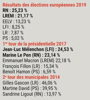 Résultats des élections municipales 2014, présidentielle 2017 et européennes 2019 à St-Priest