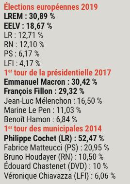 Résultats des élections municipales 2014, présidentielle 2017 et européennes 2019 à Caluire