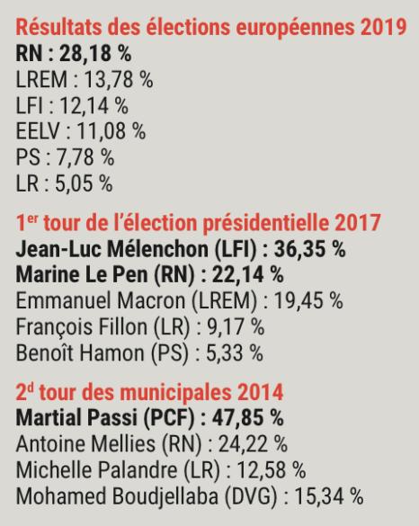 Résultats des élections à Givors