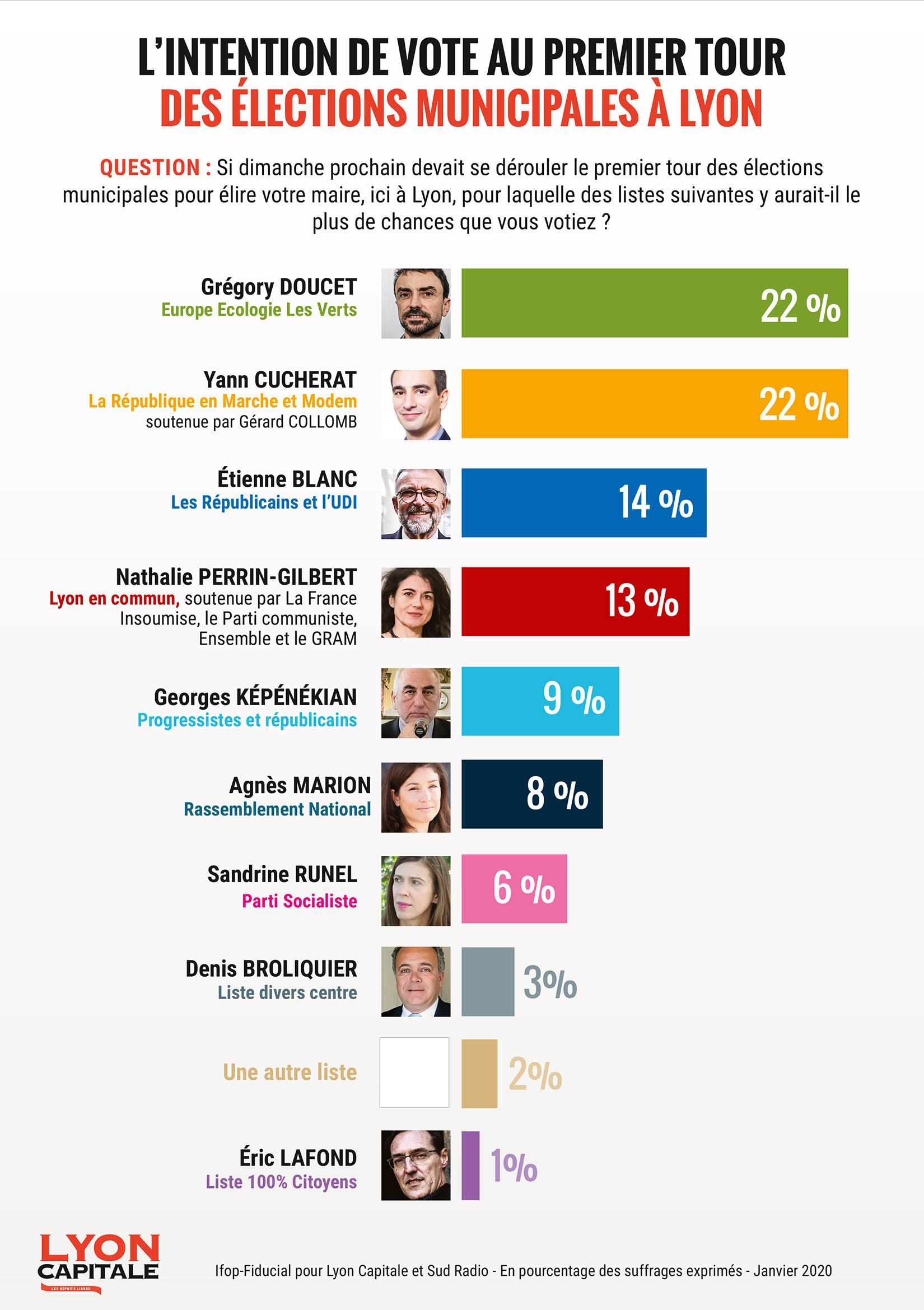 Sondage Ifop-Fiducial pour Lyon Capitale sur les élections municipales de 2020