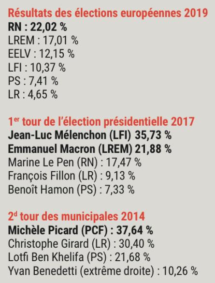 Résultas des élections à Vénissieux