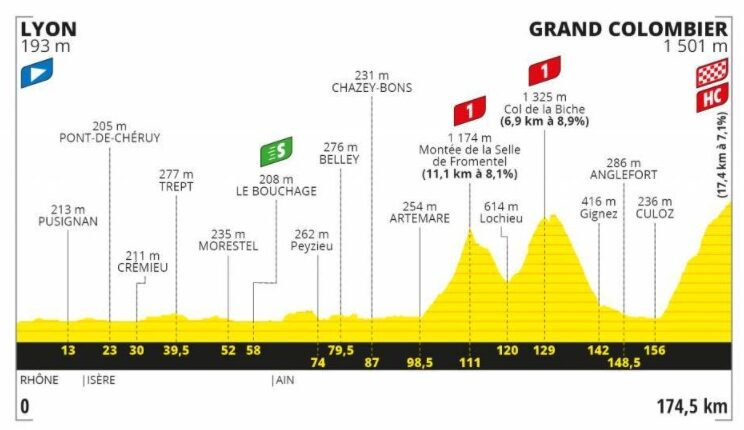 Tour de France 2020 : le profil de la 15ème étape