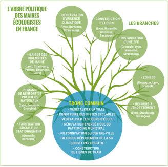 Les politiques des maires écologistes