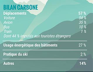 bilan carbone ski